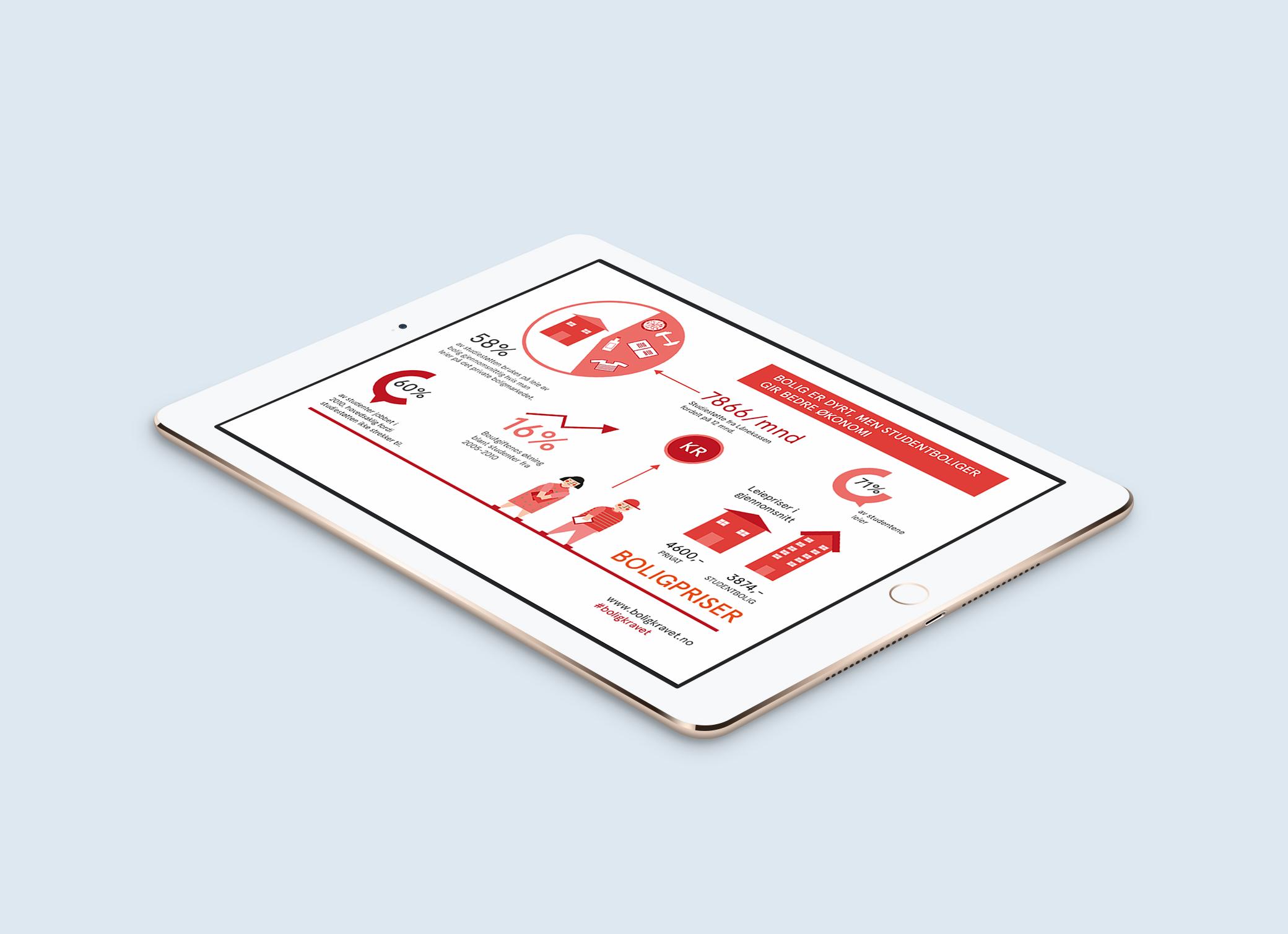 Boligkravet infografikk student illustrasjon grafer data infographic